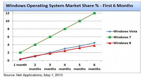 a review of windows and linux operating systems and why most people choose windows Overall, even if you compare a high-end linux system and a high-end windows-powered system, the linux distribution would take the edge well, that is the reason most of the servers across the world prefer to run on linux than on a windows hosting environment.