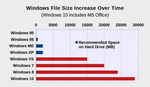 Figure 1.1.06 Windows gets slower every year.