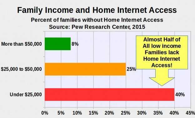 essays on low income families